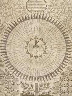 Athanasius Kircher, Oedipus Aegyptiacus, The 72 Names of God, 1654 Occult Symbols, Ancient Symbols, Wiccan, Magick, Esoteric Art, Demonology, Names Of God, Mystique, Religious Art
