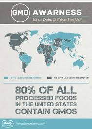 gmo awareness month