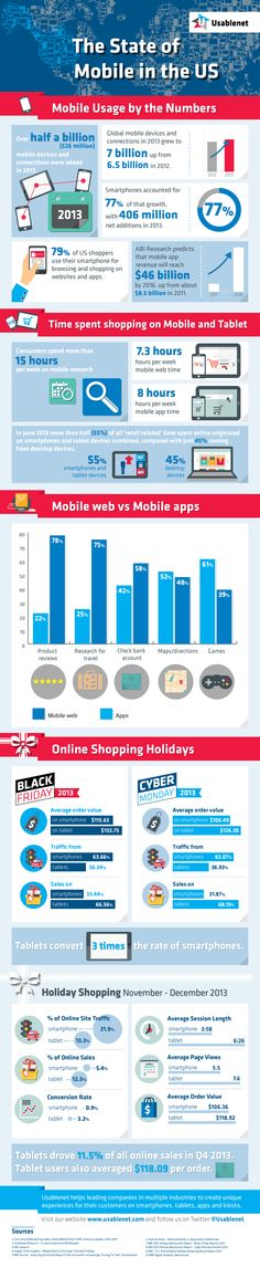 The State of Mobile in the U.S   #infographic #US #Mobile