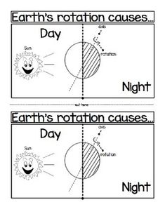 Students can use this foldable to summarize (after a demonstration) that Earth rotates on its axis once approximately every 24 hours causing the day/night cycle and the apparent movement of the Sun across the sky;