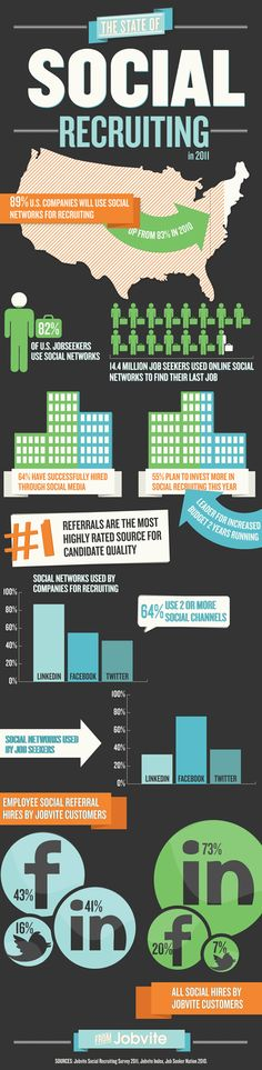 Each year, Jobvite publishes the industry barometer on how employers use social networks to recruit. Infograph of results