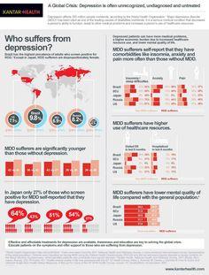 Infographics - Global Impact of Depression