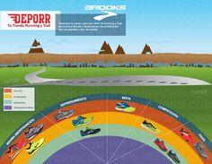 Nueva Guía de zapatillas de Brooks Running y Trail. Todos los modelos aquí: http://www.deporr.com/catalogsearch/result/?q=Brooks #brooks #infografía #running #trail #zapatillas #shoes #training