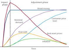 El Banco Central de Inglaterra nos explica en un gráfico que pasará cuando dejen de imprimir dinero