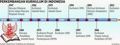 Revolusi kurikulum Pendidikan Indonesia dari 1947 sd 2015 Hexxa Surabaya (@HexxaSurabaya) | Twitter