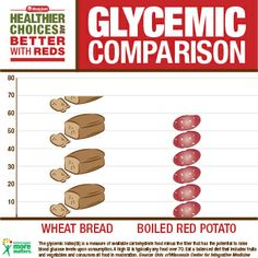 glycemic index comparison: wheat bread vs. Healthy Potatoes, Good Healthy Recipes, Healthy Living, Nutrition, Bread, Diet, Healthy Life, Healthy Lifestyle