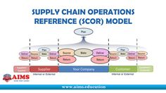 Supply Chain Operations Reference Model or SCOR Definition: Supply-Chain Operations Reference model (SCOR®) is the product of the Supply-Chain Council (SCC) a global non-profit consortium whose methodology, diagnostic and benchmarking tools help organizations make dramatic and rapid improvements in supply-chain processes. SCC established the SCOR process reference model for evaluating and comparing supply-chain activities and performance. Supply Chain Model - SCOR captures the Council's…