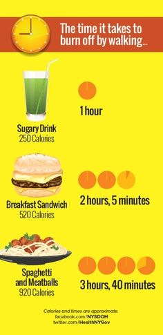 Have you ever walked into a restaurant and been shocked to see the calorie counts for your favorite foods? You may not believe how long you'll have to walk to burn it off. #fastfood #walking #calories #cutcalories  www.facebook.com/ichoose600