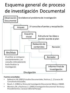 Esquema general de proceso de investigación Documental Learning Methods, Color Correction, Sociology, Teaching Tips, How To Better Yourself, Research, Philosophy, Leadership, Investing