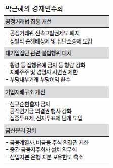 김종인色 쏙빼고…朴 경제민주화 확정 1116