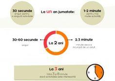(Infografic) Cat timp isi poate concentra copilul atentia in functie de varsta