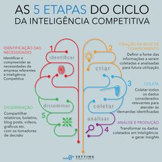 Ciclo de inteligência competitiva Social Media Marketing, Marketing Plan, Digital Marketing, Marketing Strategies, Startup Branding, Startup Office, Managing People, Startup Quotes, Business Intelligence