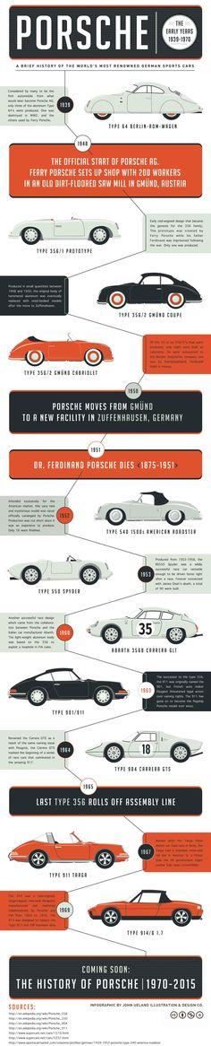 Porsche infographic. The early years 1939-1970 Porsche 356 550 911 Targa