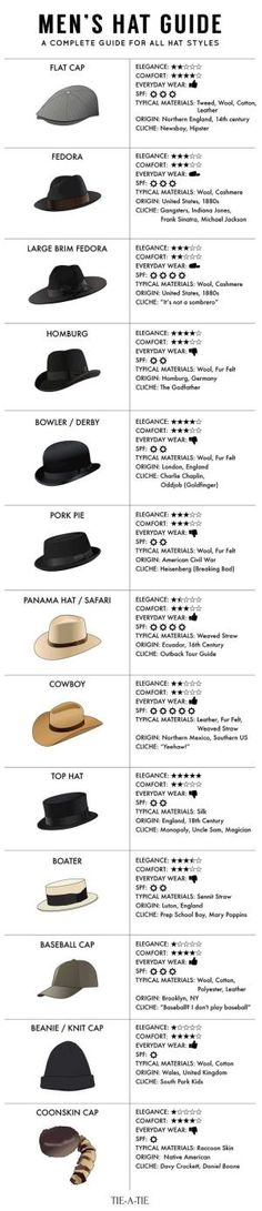 Guide to the 13 most popular hats in western menswear. Check out this fun infographic on the most popular mens hats. What Is Fashion, Fashion Tips, Style Fashion, Fashion 2016, Urban Fashion, Fashion Check, Fashion Fall, Trendy Fashion, Womens Fashion