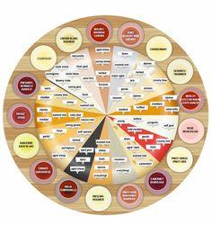 Wine and Cheese Pairings Chart