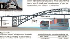 Going Up! A Bridge Makes Way for Bigger Ships Bayonne Bridge, Go Up, Make Way, Thing 1, Sydney Harbour Bridge, Ny Times, New Jersey, New York City, Big