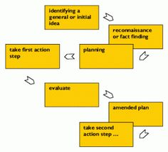 illustration - depiction of lewin's action research process