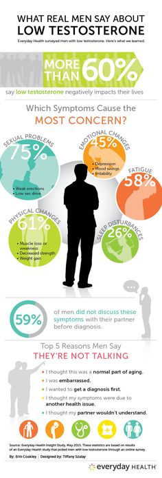 How low testosterone affects men (infographic) #menshealth | EverydayHealth.com