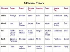 The logic of Five Element Theory becomes clear as you begin to use it as a filter for processing your observations regarding things like: how you feel after eating, the types of emotions you're prone too, and the kinds of food you crave.    Working with the Five Element chart below, is a fun and informative way to understand how to navigate your way toward health and well-being.    Read more about 5 Element Theory