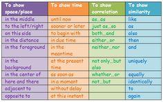 Forum   ________ Learn English   Fluent LandCommon Linking Phrases   Fluent Land