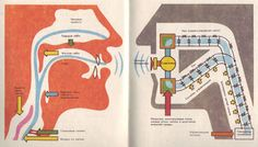 """""""These are the pictures from the book for children called """"Hello, I'm a robot"""" published in They reflect the Soviet view on future robotics. Science Illustration, Book Illustration, Mono No Aware, Vintage Ads, Art Pictures, Childrens Books, Book Art, Screen Printing, Daddy"""