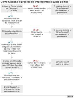 """""""Impeachment"""": por qué condenaron a Dilma Rousseff en el Congreso de Brasil (y no fue corrupción) - BBC Mundo"""