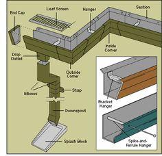 Rain gutters & downspouts parts diagram
