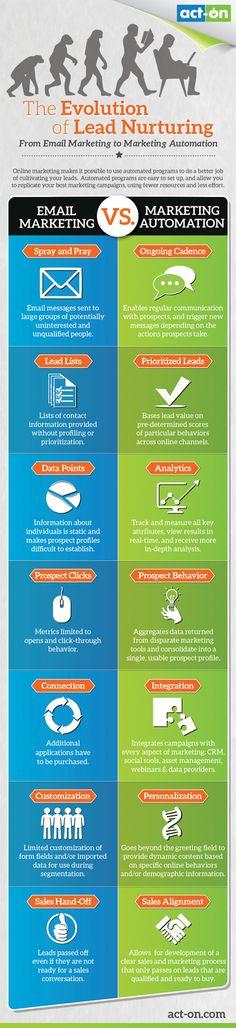Evolution of lead nurturing infographic #ActOnSW #MarketingAutomation for #DigitalMarketing - Evolve or become Extinct