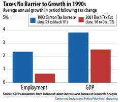 Taxes No Barrier to Growth in 1990s  [source: CBPP calculations from the Bureau of Labor Statistics and Bureau of Economic Analysis - Center on Budget and Policy Priorities cbpp.org]