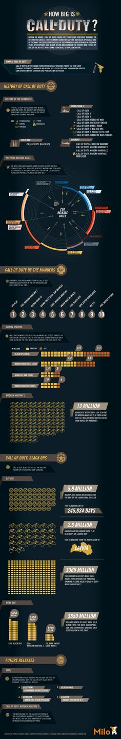 This infographic provides information for the video game Call of Duty. Here there is information about the video game. There is also statistical infor