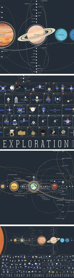 Pop Chart Lab has distilled more than half a century of space travel into a beautiful print. The Chart of Cosmic Exploration features hand-illustrated renderings.