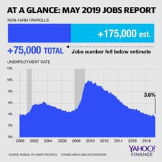 11 Best Unemployment Rate images in 2016 | Unemployment rate