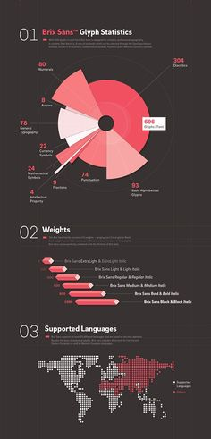 Data visualization infographic & Chart Brix Sans (Typefamily) by HVD Fonts, via Behance. Infographic Description Brix Sans (Typefamily) by HVD Fonts, Graphisches Design, Graph Design, Chart Design, Table Design, Layout Design, Data Visualization Examples, Information Visualization, Data Visualisation, Graph Visualization