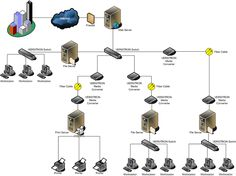 Local Area Network (LAN)- a network that connects computers and devices in a small geographical area.