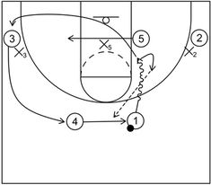 4 out 1 in motion offense begins with four perimeter players and one post player and includes continuity actions, quick hitting scoring options, and more. Basketball Plays, Basketball Coach, Out 1, Hoop, Student, Frame, Hula Hooping