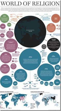 A chart of world religions by population
