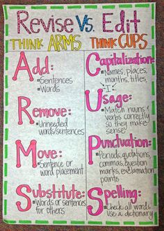 Students often need help knowing what changes to make when revising and editing.  This anchor chart not only gives them examples, it also adds a mnemonic device for remembering the key steps.  I like how it has separate columns to visually show that editing and revising are separate components of the writing process.