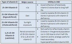 Causes of Chronic Kidney Disease in United States