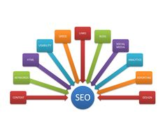 Muxions is best SEO company in Toronto, Canada that offers affordable SEO services across the world. App Development Companies, Seo Services, Application Development, Mobile Application, Web Development, Website Design Company, Search Engine Marketing, Seo Company, Quitting Your Job