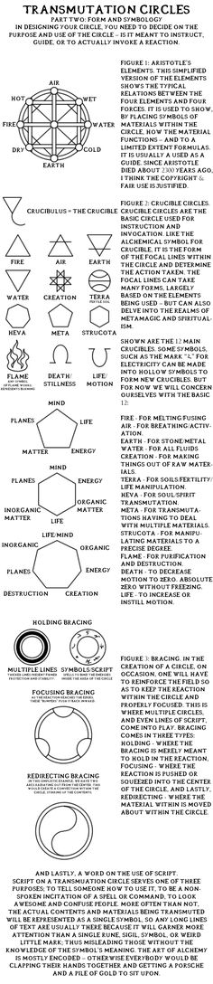 "Alchemy: Transmutation Circles, ""Part Two: Form And Symbology"". Full Metal Alchemist / Hagane No Renkinjutsushi."