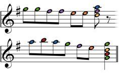Cómo leer partituras para piano: Toque una melodía sencilla en sol