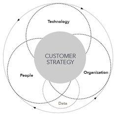 Jokull_Customer-Strategy-Model_600c.png