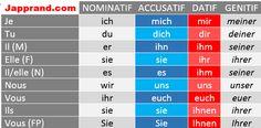 Les pronoms personnels Verben Mit Dativ, Learn German, German Language, Messages, Teaching, Education, Words, Personal Pronoun, Vocabulary