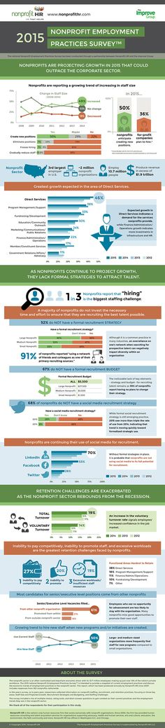 Great news, according to this #infographic - 50% of #nonprofits plan to create new positions in 2015.
