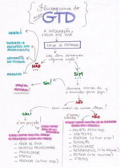 Fluxograma+do+(meu)+GTD