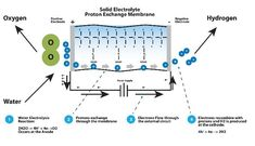 Hydrogen Energy Storage: A New Solution To the Renewable Energy Intermittency Problem - Renewable Energy World Gives Me Hope, Energy Storage, Alternative Energy, Renewable Energy, Solar Power, Give It To Me, Diy, Solar Energy, Bricolage