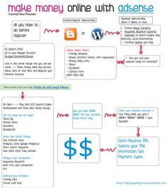 Make Money Online with Google Adsense #MakeMoneyOnline #Adsense #Infographic
