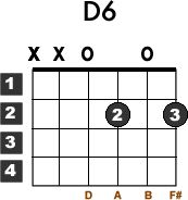 1000+ images about Beginner Acoustic Guitar Chords on ...