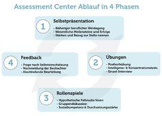 Assessment Center 8 Ubungen Tipps Zur Vorbereitung Soziale Kompetenz Sozialkompetenz Beruflicher Werdegang