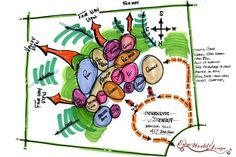permaculture bubble diagram - Google Search